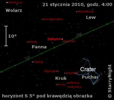 Położenie Saturna wtrzecim tygodniu stycznia 2010