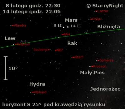 Położenie Marsa wdrugiej połowie lutego 2010