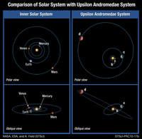 Porównanie Układu Słonecznego i u And A