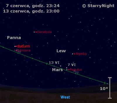 Położenie Marsa iSaturna wdrugim tygodniu czerwca 2010