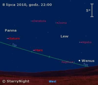 Położenie Wenus, Marsa iSaturna wdrugim tygodniu lipca 2010