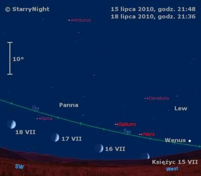 Położenie Księżyca itrzech planet wtrzecim tygodniu lipca 2010