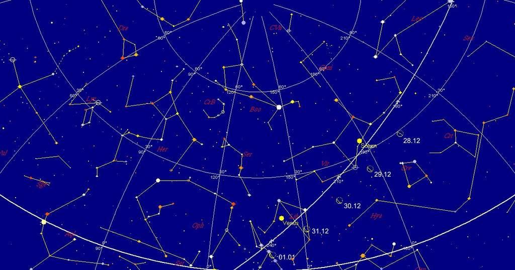 Księżyc i planety, koniec 2010 roku