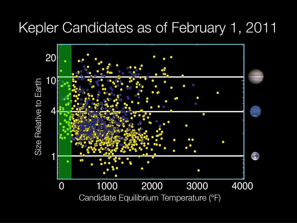 Potencjalne planety odkryte przez sondę Kepler
