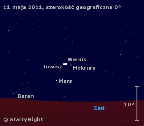 Położenie planet 11 maja 2011 roku widoczne z równika