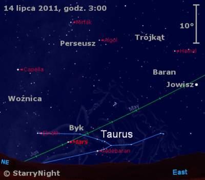 Położenie Jowisza iMarsa wdrugim tygodniu lipca 2011