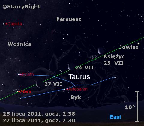 Położenie Księżyca i Marsa w trzecim tygodniu lipca 2011
