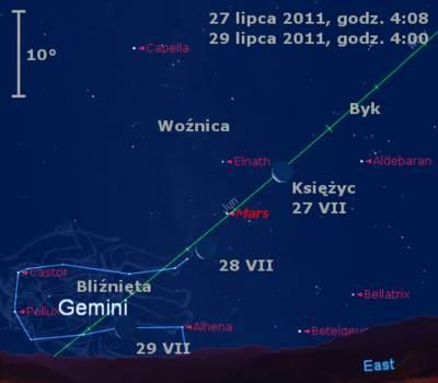 Położenie Księżyca iMarsa wkońcu lipca 2011