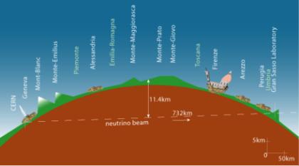 Trajektoria neutrin podczas eksperymentu OPERA