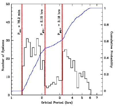 Liczba układów kataklizmicznych o określonych okresach orbitalnych.