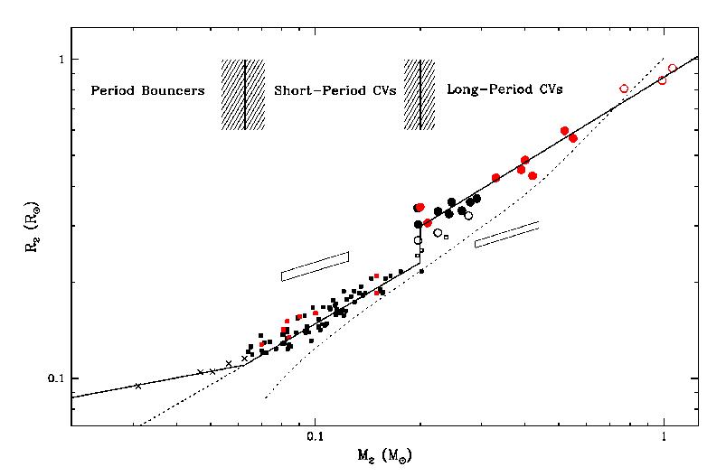 Stosunek promień/masa dla donorów w układach kataklizmatycznych