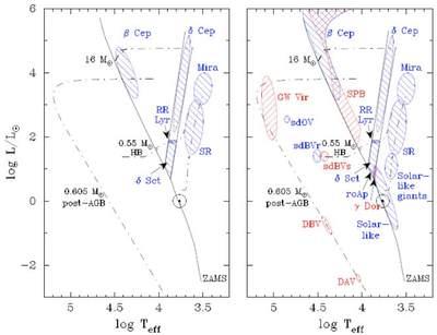 Diagram Hertzprunga-Russella (asterosejsmologia)