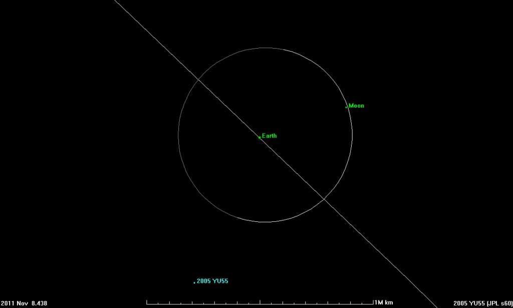 Planetoida 2005 YU55 - trajektoria