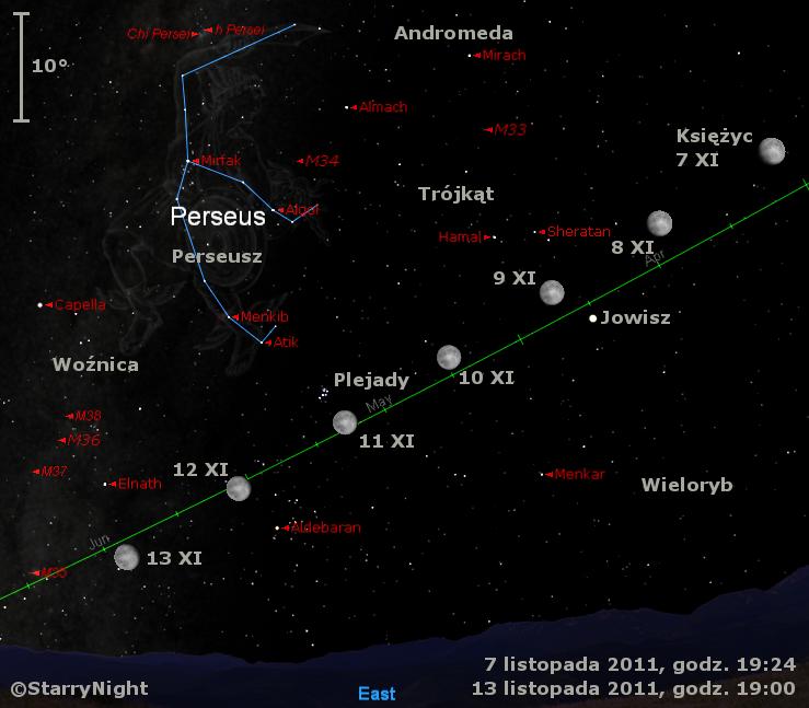 Położenie Księżyca i Jowisza w drugim tygodniu listopada 2011