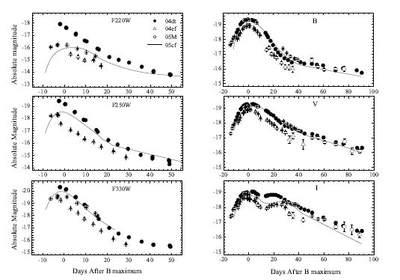 Diagramy niezgodności wkrzywej światła supernowych typu Ia