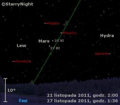 Położenie Marsa wczwartym tygodniu listopada 2011
