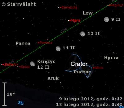 Położenie Księżyca, Marsa iSaturna wkońcu drugiego tygodnia lutego 2012