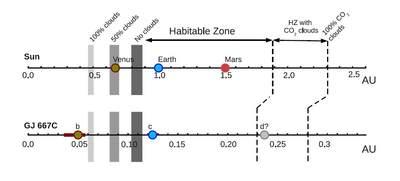 GJ667C iSłońce - ekosfery
