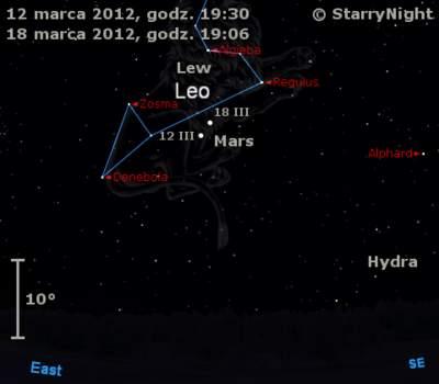 Położenie Marsa na początku drugiej dekady marca 2012 r.
