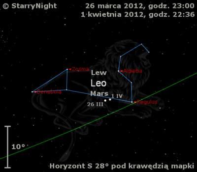 Położenie Marsa wostatnim tygodniu marca 2012 r.