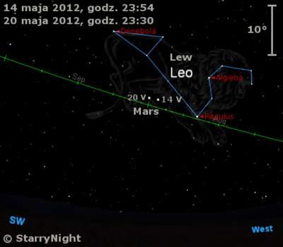 Położenie Marsa wtrzecim tygodniu maja 2012 r.