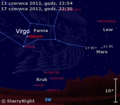 Położenie Marsa iSaturna wdrugim tygodniu czerwca 2012 r.