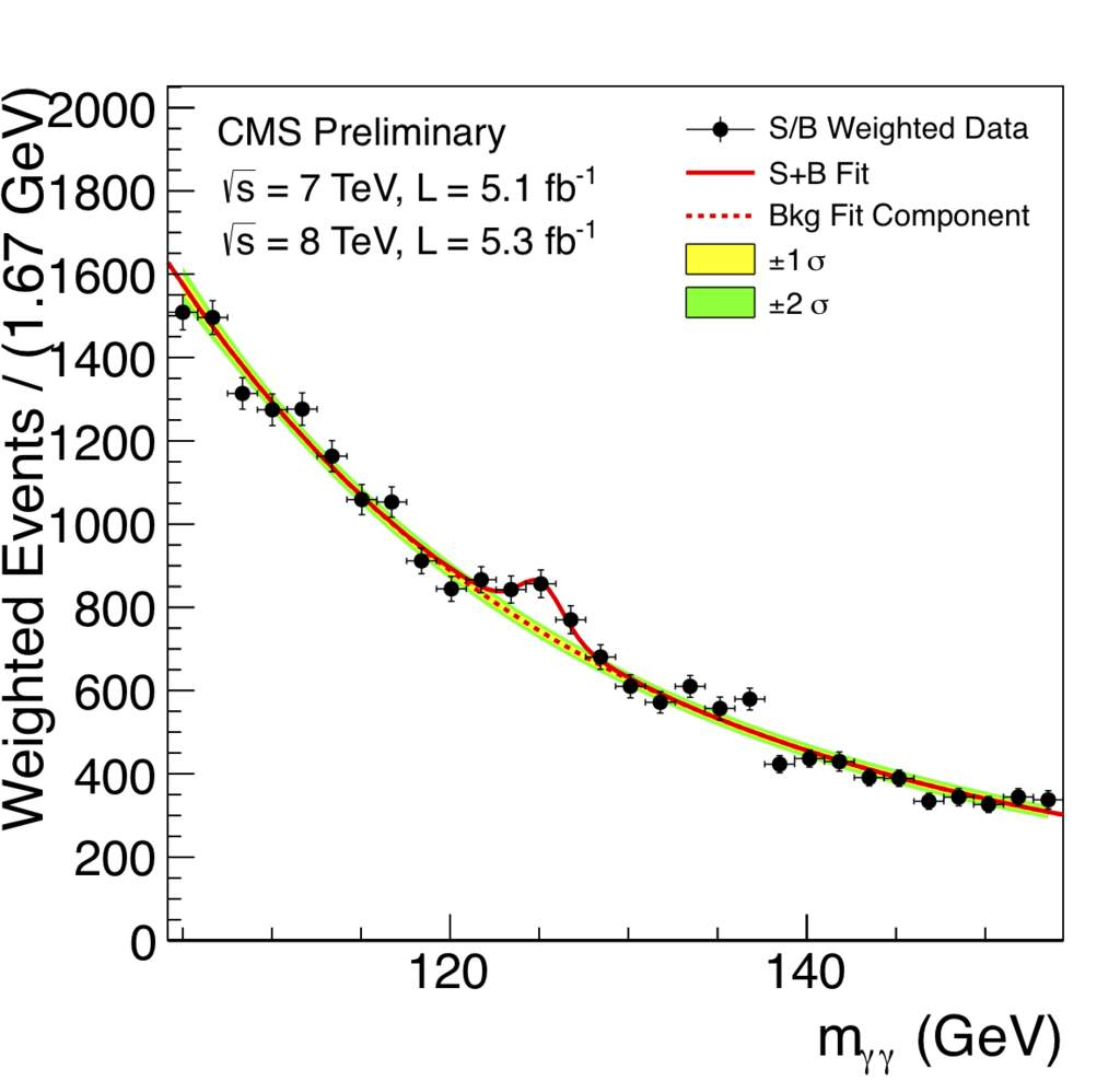 Wykres - rozkład masy niezmienniczej par fotonów