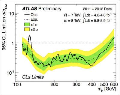 Wykres - Eksperymentalne limity energii naprodukcję cząstki Higgsa wzakresie energii 110-600GeV.
