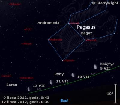 Położenie Księżyca napoczątku drugiego tygodnia lipca 2012 r.