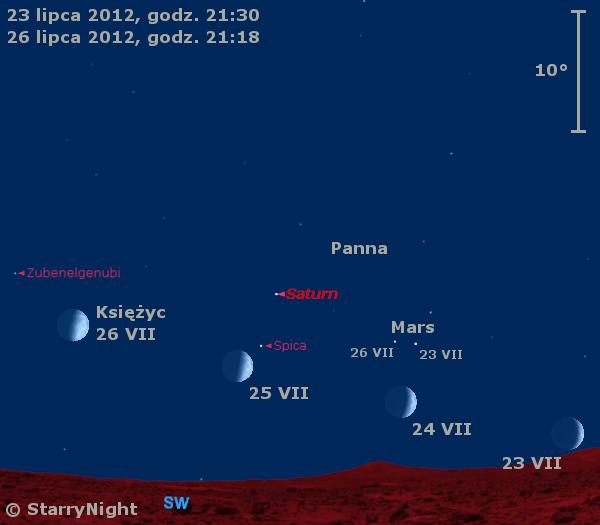 Położenie Księżyca, Marsa i Saturna na początku ostatniego tygodnia lipca 2012 r.