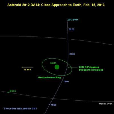 Ścieżka planetoidy 2012 DA14 na niebie