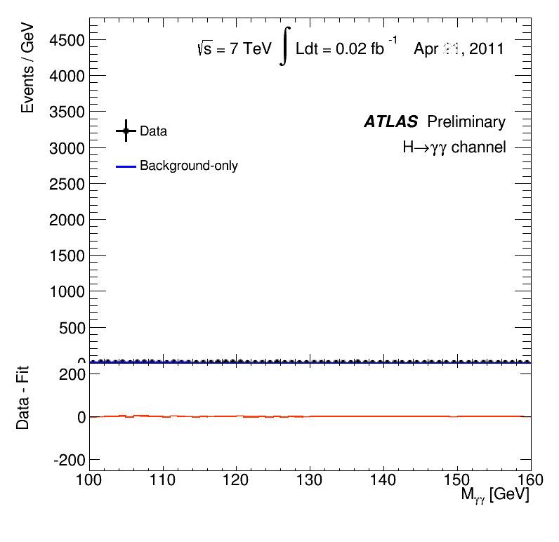 Proces zbierania danych rozpadu bozonu Higgsa na dwa fotony.