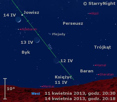 Położenie Księżyca i Jowisza w drugim tygodniu kwietnia 2013 r.