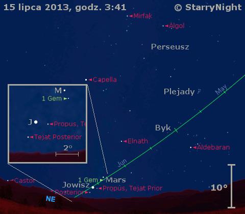 Położenie Marsa i Jowisza w trzecim tygodniu lipca 2013 r.