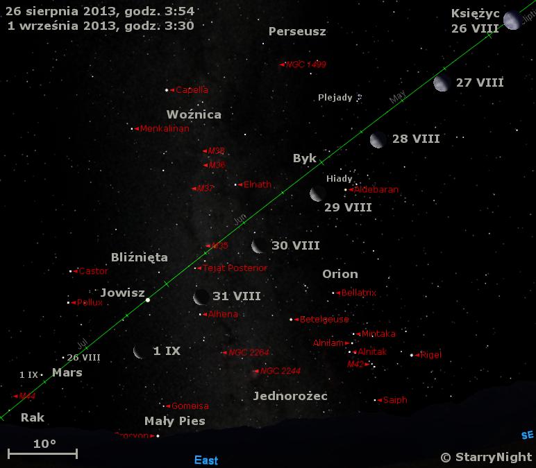 Położenie Księżyca, Jowisza i Marsa w ostatnim tygodniu sierpnia 2013 r.