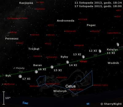 Położenie Księżyca iUrana  napoczątku drugiej dekady listopada 2013 r.