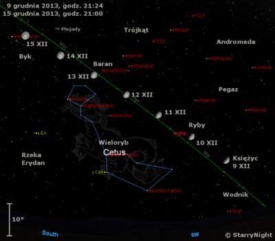 Położenie Księżyca i Urana w drugim tygodniu grudnia 2013 r.,