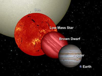 Porównanie wielkości małej gwiazdy ciągu głównego, brązowego karła, Jowisza iZiemi