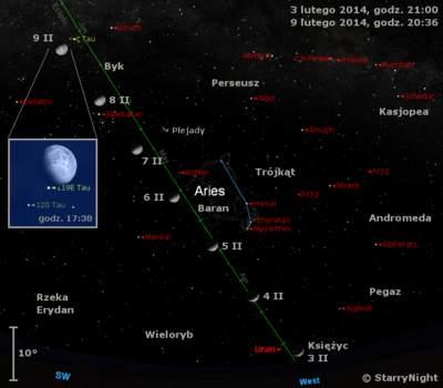 Położenie Księżyca iUrana wpierwszym tygodniu lutego 2014 r.