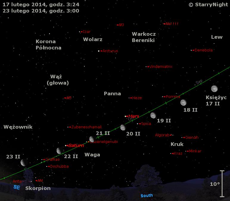 Położenie Księżyca, Marsa i Saturna w trzecim tygodniu lutego 2014 r.