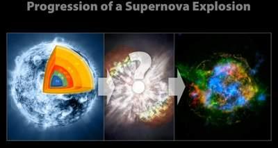 Schemat wybuchu supernowej