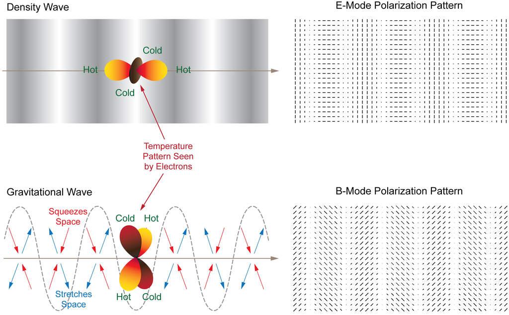 Powstawanie różnych modów polaryzacji w CMB