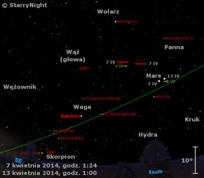 Położenie Marsa iSaturna orazplanetoid Ceres iWesta wdrugim tygodniu kwietnia 2014 r.