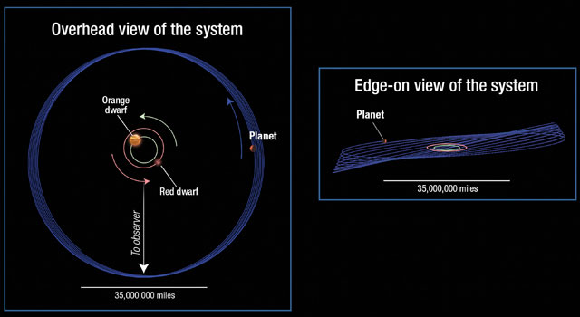 Orbita planety Kepler-413b