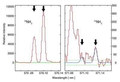 Porównanie stosunku masowego izotopów azotu z komet i materii międzygwiazdowej
