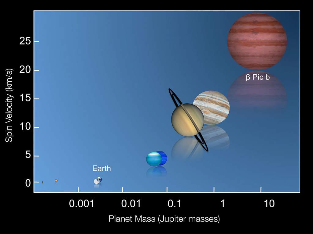 Zależność między prędkością rotacji amasą planet