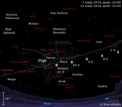 Położenie Księżyca, Marsa iSaturna orazplanetoid Ceres iWesta wkońcu pierwszej dekady maja 2014 r.
