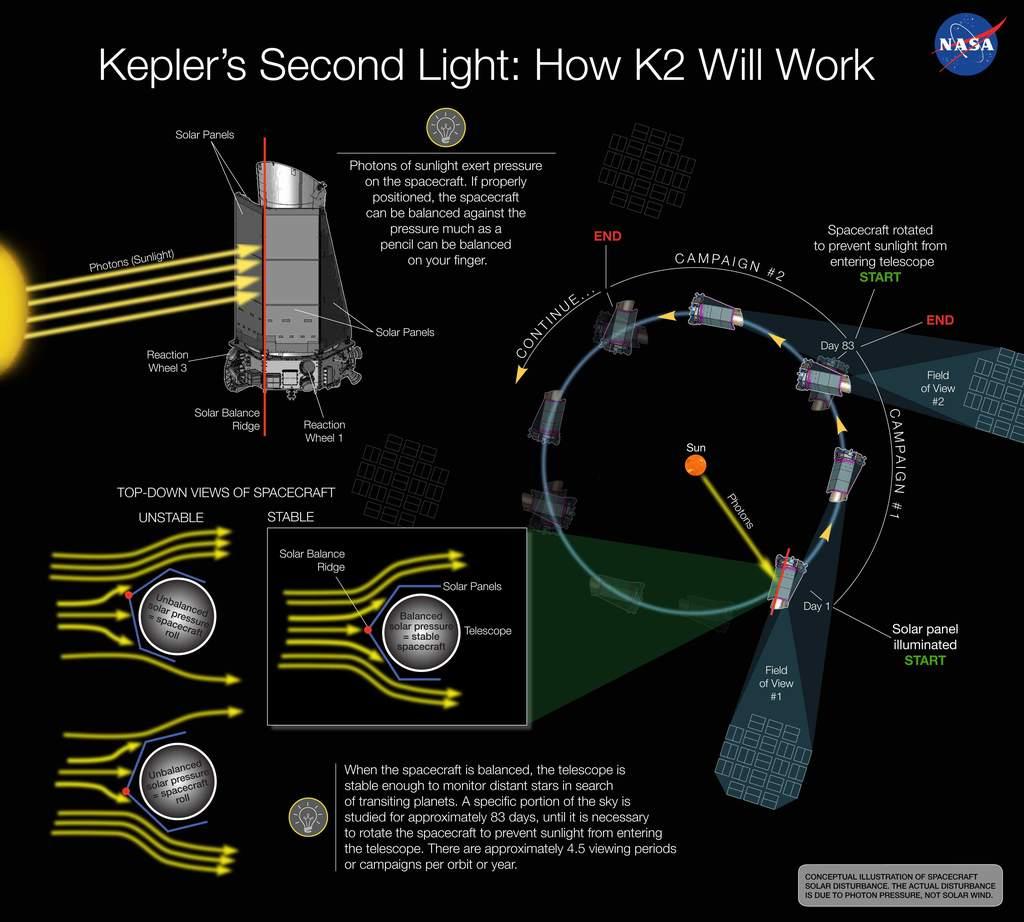 Misja K2 sondy Kepler