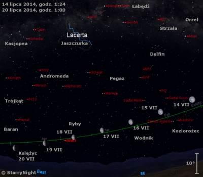 Położenie Księżyca i Urana w trzecim tygodniu lipca 2014 r.