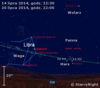 Położenie planet Mars iSaturn orazplanetoid Ceres iWesta wtrzecim tygodniu lipca 2014 r.